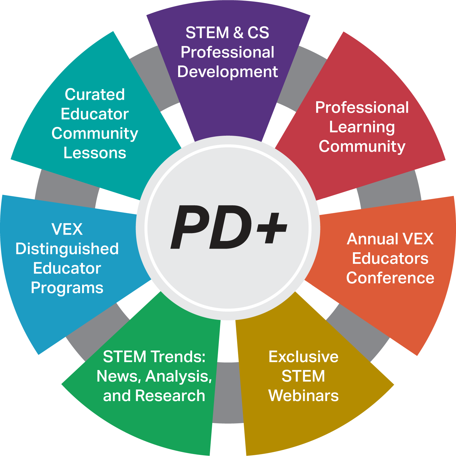 PD+ Education Support