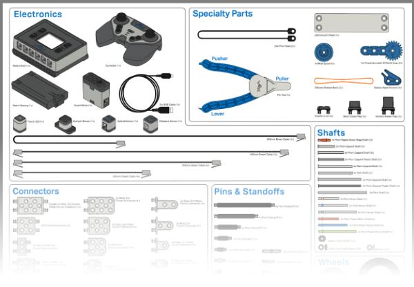 IQ Gen 2 Kit of Parts Education Image