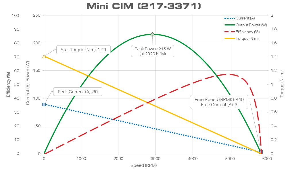 Mini CIM motor curve