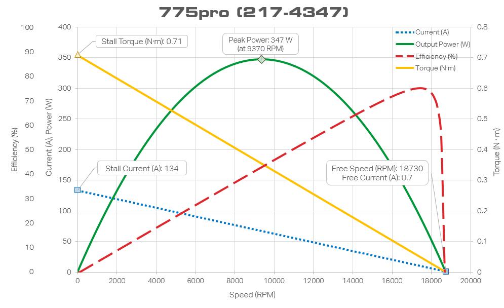 http://content.vexrobotics.com/motors/217-4347-775pro/775pro-motor-curve-20151208.PNG