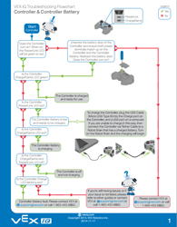 Troubleshooting Flowchart